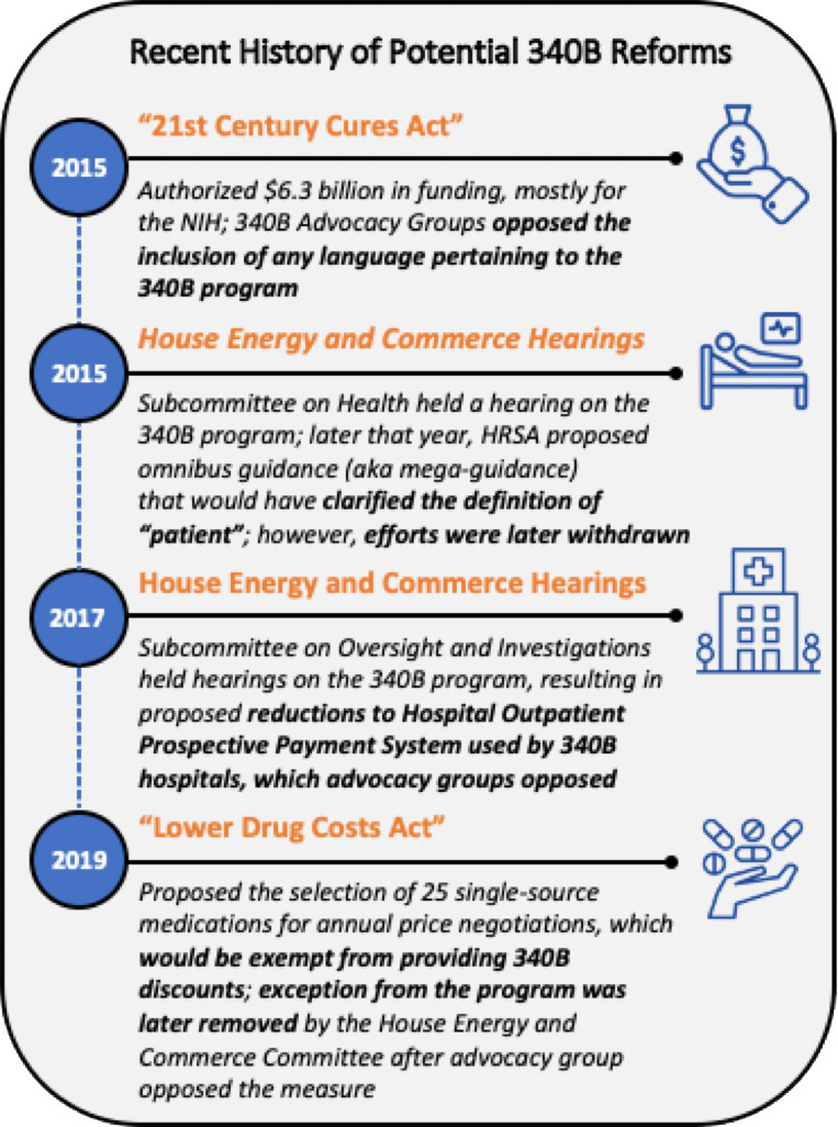 Recent History of Potential 340B Reforms
