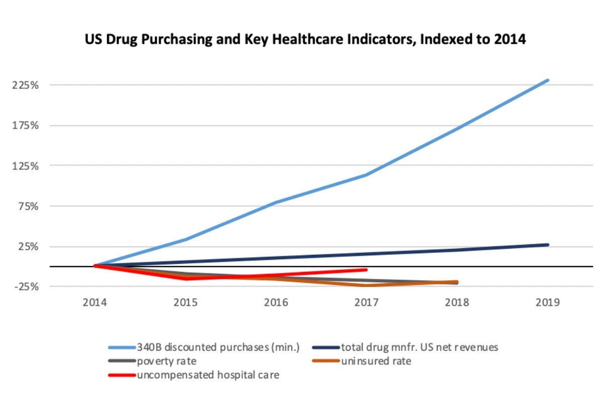 US Drug Purchasing and Key Healthcare Indicators